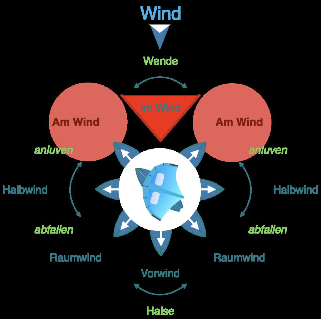Amwindkurs beim Wingfoilen