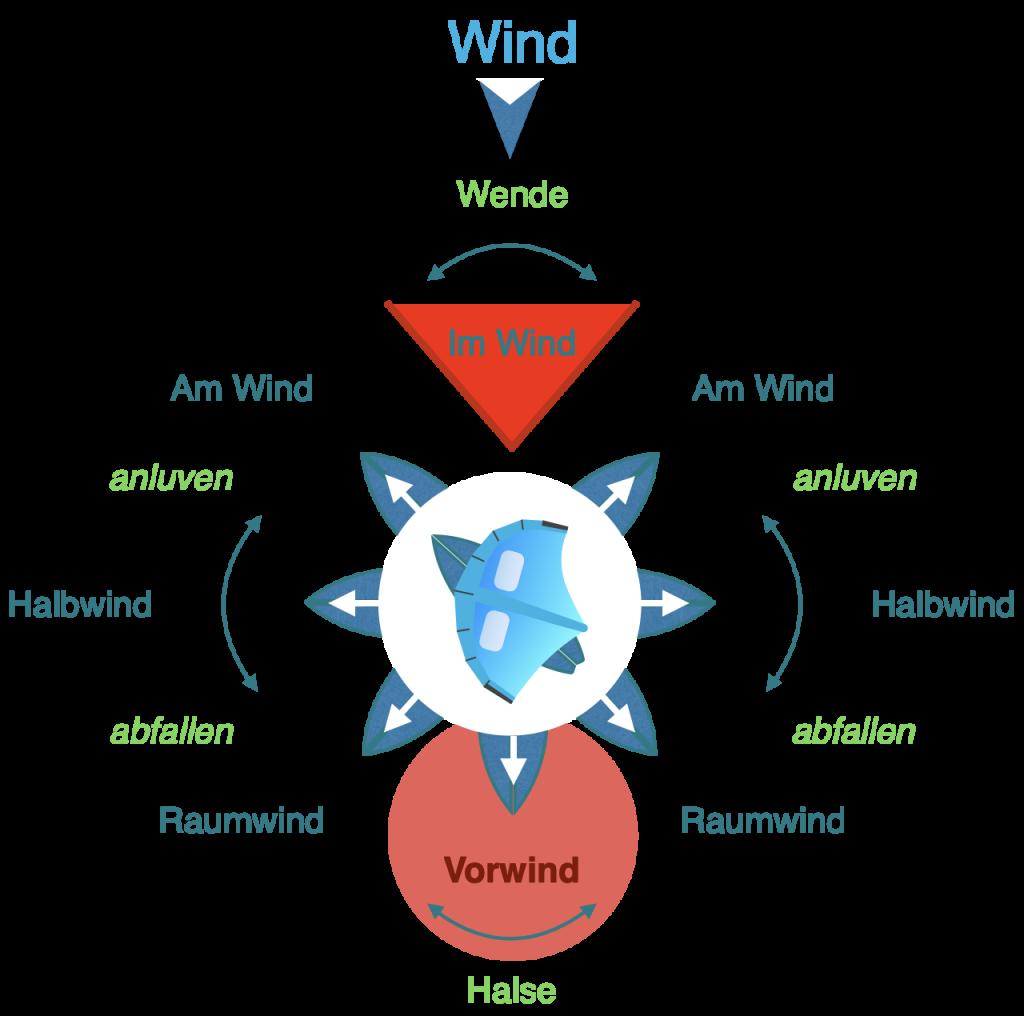 Vorwindkurs beim Wingfoilen