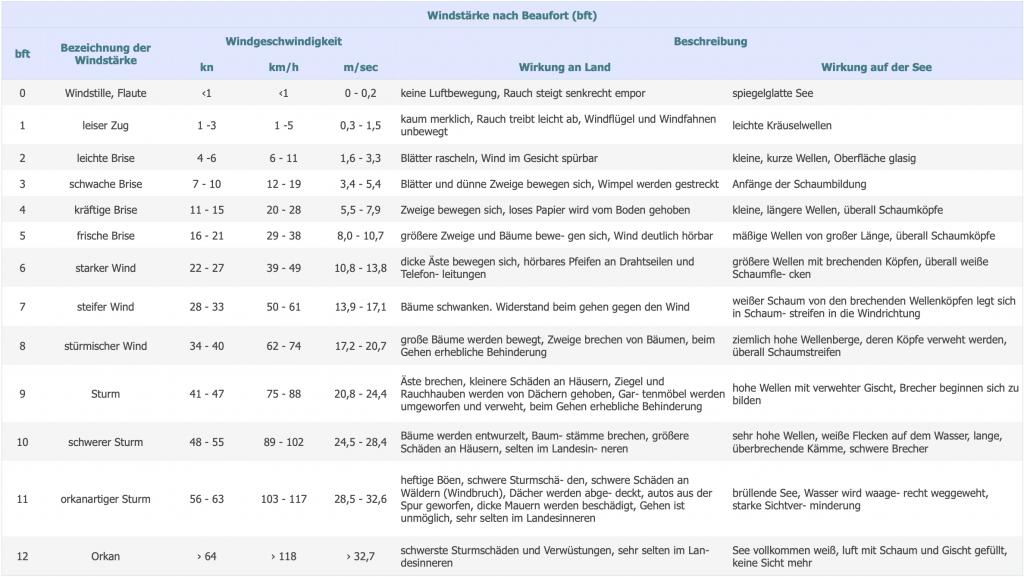 Beschreibung von Windstärke und Windgeschwindigkeiten_s