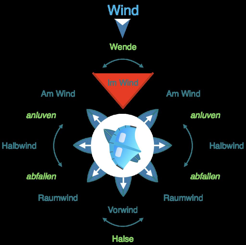 den wind verstehen - kurse beim wing-surfen
