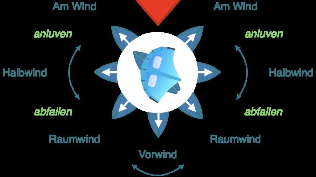 Windrichtungen-und-Kurse